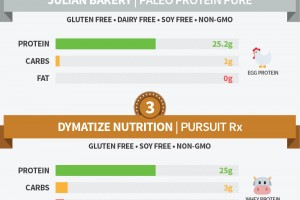 top 5 gluten free protein powders
