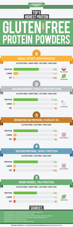 top 5 gluten free protein powders